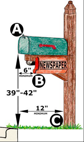 Mailbox Installation Graphic